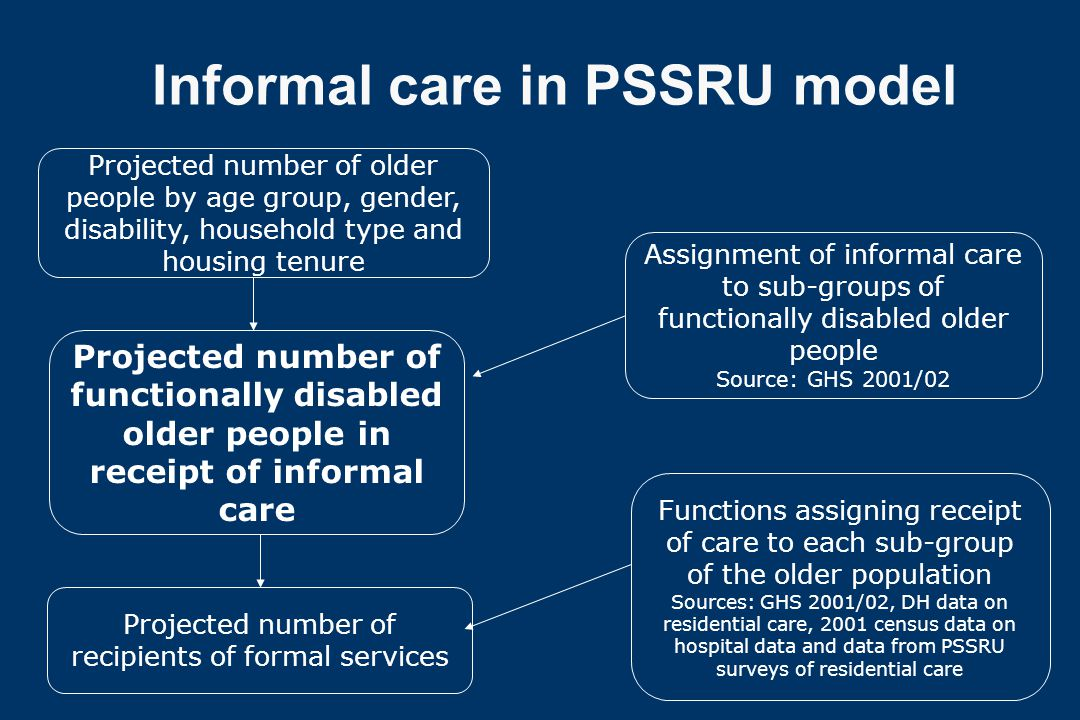 Informal care in PSSRU model Projected number of older people by age group, gender, disability, household type and housing tenure Assignment of inform