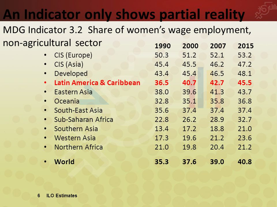 6 ILO Estimates An Indicator only shows partial reality MDG Indicator 3.2 Share of women's wage employment, non-agricultural sector 1990200020072015 CIS (Europe) 50.351.252.153.2 CIS (Asia) 45.445.546.247.2 Developed 43.445.446.548.1 Latin America & Caribbean36.540.742.745.5 Eastern Asia38.039.641.343.7 Oceania 32.835.135.836.8 South-East Asia35.637.437.437.4 Sub-Saharan Africa22.826.228.932.7 Southern Asia13.417.218.821.0 Western Asia17.319.621.223.6 Northern Africa21.019.820.421.2 World35.337.639.040.8