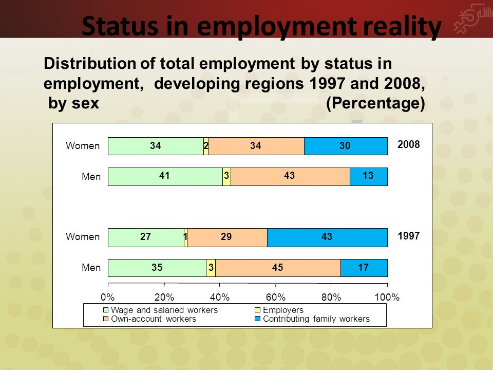 Status in employment reality Distribution of total employment by status in employment, developing regions 1997 and 2008, by sex (Percentage) 35 27 41 34 3 1 3 2 45 29 43 34 17 43 13 30 0%20%40%60%80%100% Men Women Men Women Wage and salaried workersEmployers Own-account workersContributing family workers 1997 2008