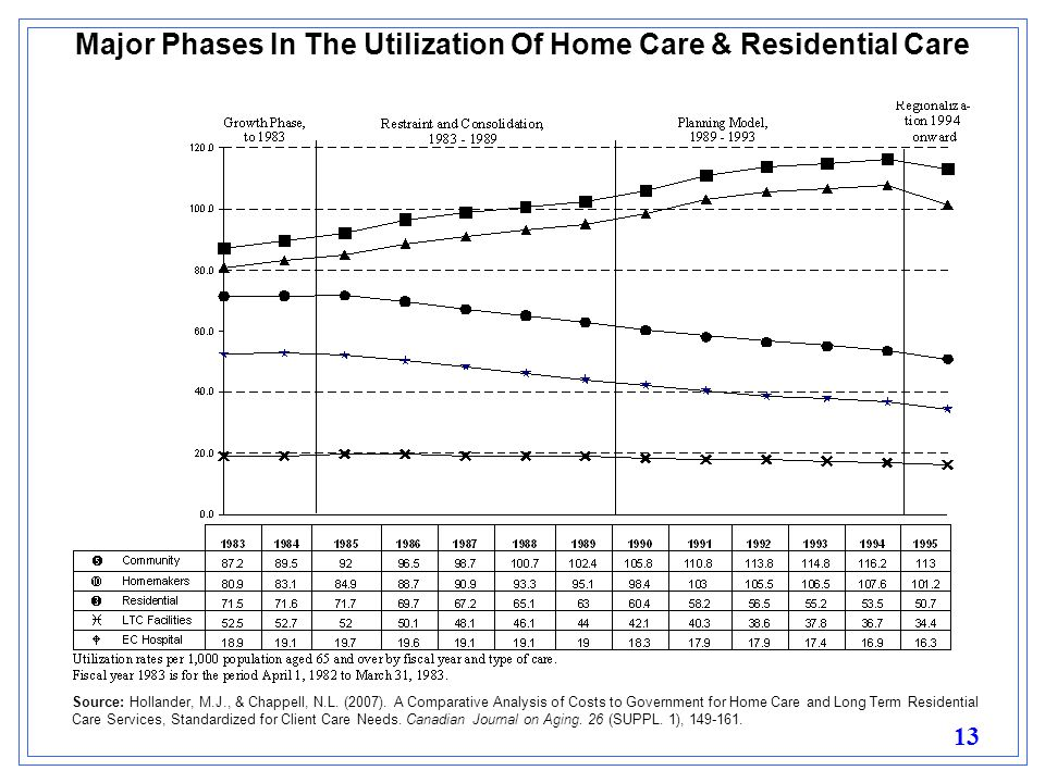 13 Major Phases In The Utilization Of Home Care & Residential Care Source: Hollander, M.J., & Chappell, N.L.