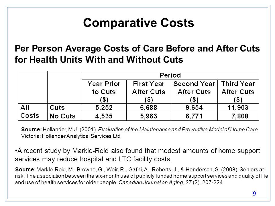 9 Per Person Average Costs of Care Before and After Cuts for Health Units With and Without Cuts Source: Hollander, M.J.