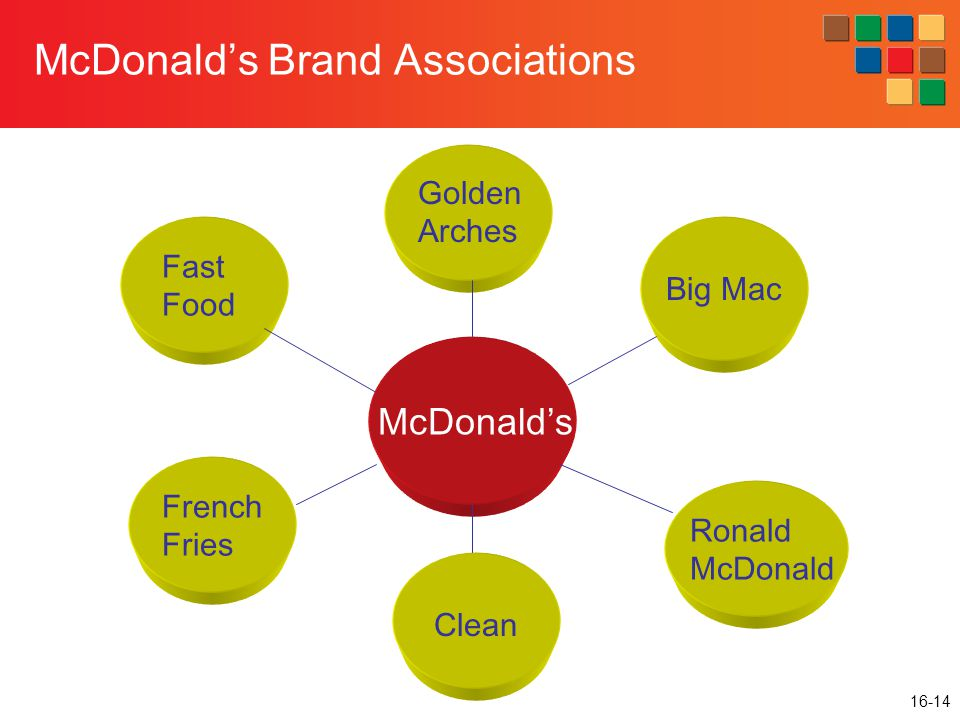 16-14 McDonald's Brand Associations McDonald's Big Mac Golden Arches Fast Food French Fries Clean Ronald McDonald