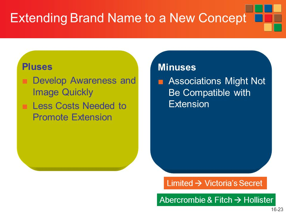 16-23 Extending Brand Name to a New Concept Pluses ■Develop Awareness and Image Quickly ■Less Costs Needed to Promote Extension Minuses ■Associations Might Not Be Compatible with Extension Limited  Victoria's Secret Abercrombie & Fitch  Hollister