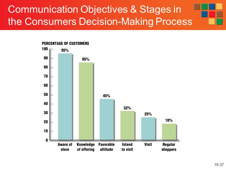 16-37 Communication Objectives & Stages in the Consumers Decision-Making Process