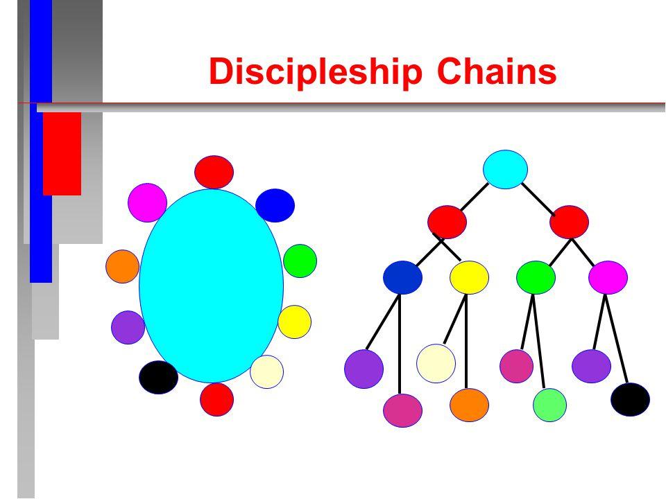 Discipleship Chains