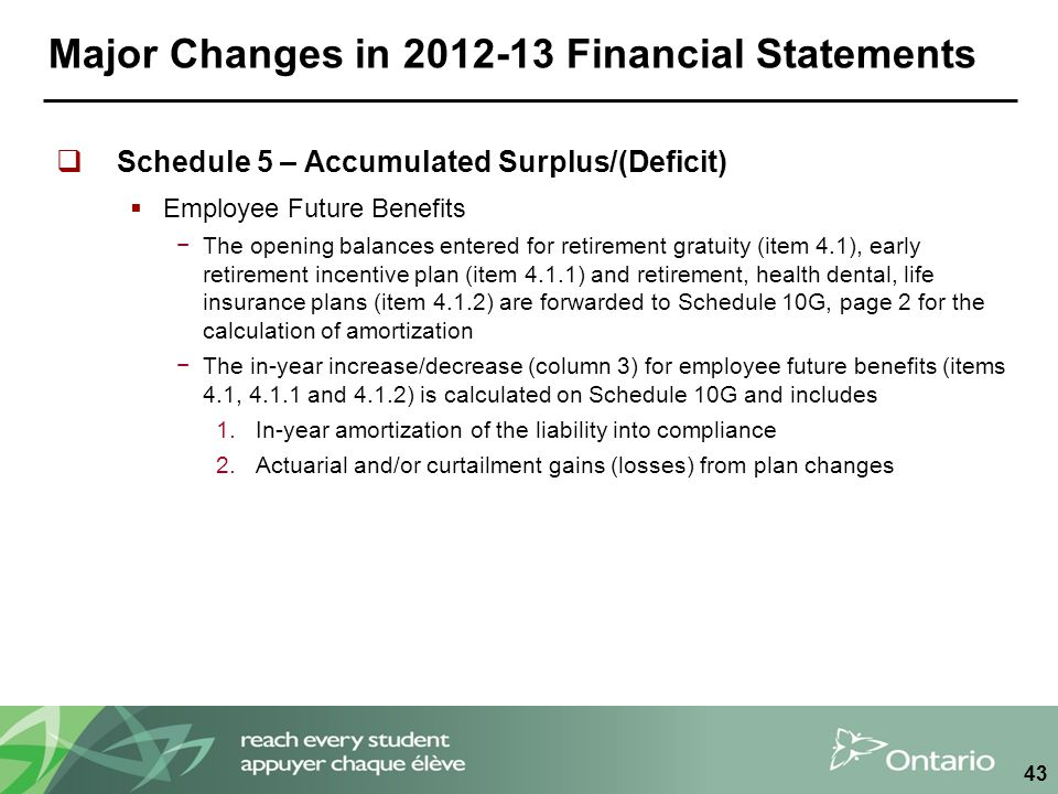 Major Changes in 2012-13 Financial Statements  Schedule 5 – Accumulated Surplus/(Deficit)  Employee Future Benefits −The opening balances entered fo