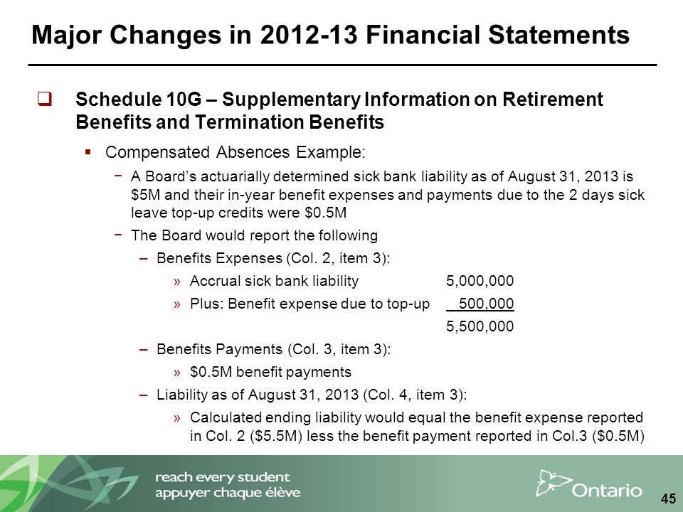 Major Changes in 2012-13 Financial Statements  Schedule 10G – Supplementary Information on Retirement Benefits and Termination Benefits  Compensated Absences Example: −A Board's actuarially determined sick bank liability as of August 31, 2013 is $5M and their in-year benefit expenses and payments due to the 2 days sick leave top-up credits were $0.5M −The Board would report the following –Benefits Expenses (Col.