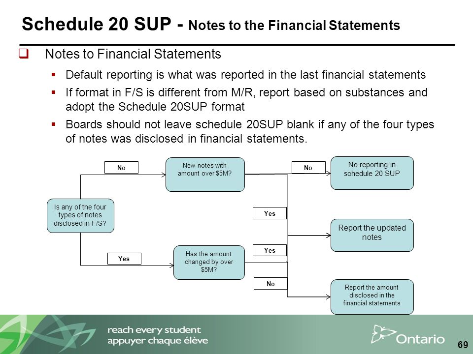 Schedule 20 SUP - Notes to the Financial Statements  Notes to Financial Statements  Default reporting is what was reported in the last financial statements  If format in F/S is different from M/R, report based on substances and adopt the Schedule 20SUP format  Boards should not leave schedule 20SUP blank if any of the four types of notes was disclosed in financial statements.