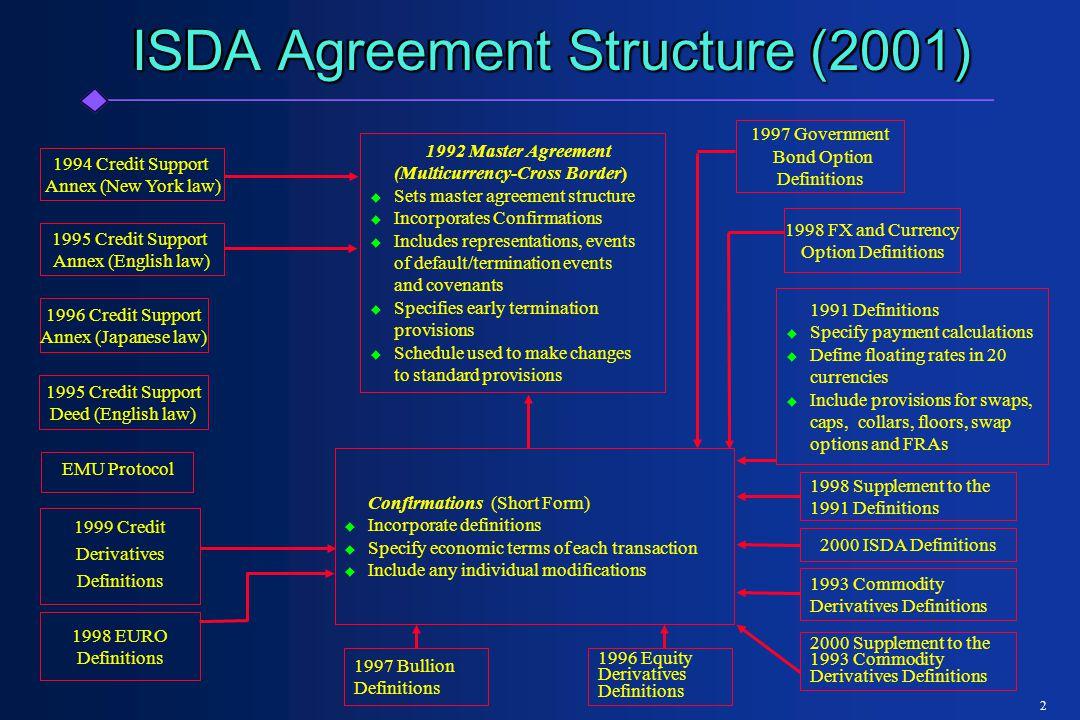 3 Section 1 - Interpretation  Interpretive Priority  Single Agreement  Interpretive Priority  Single Agreement