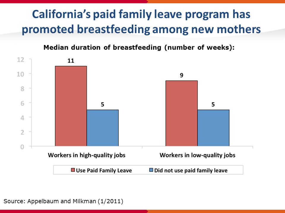 California's paid family leave program has promoted breastfeeding among new mothers Median duration of breastfeeding (number of weeks): Source: Appelbaum and Milkman (1/2011)