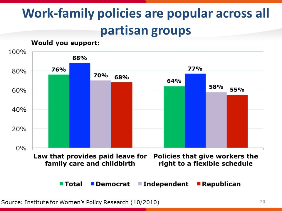 Work-family policies are popular across all partisan groups Would you support: Source: Institute for Women's Policy Research (10/2010) 20