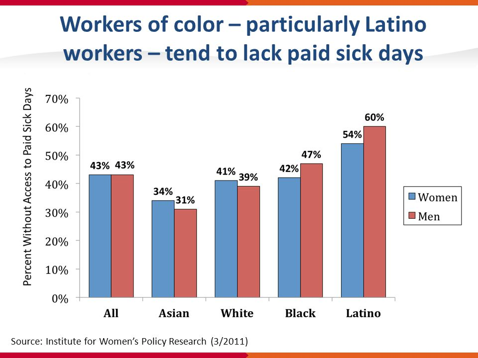 Workers of color – particularly Latino workers – tend to lack paid sick days Source: Institute for Women's Policy Research (3/2011)