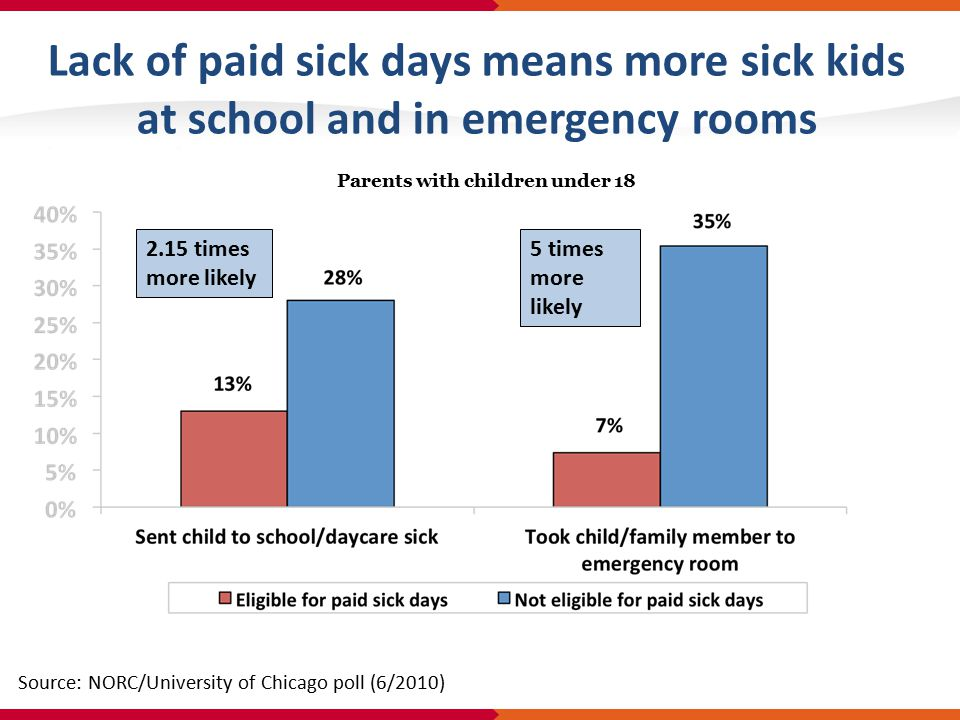 Lack of paid sick days means more sick kids at school and in emergency rooms 2.15 times more likely 5 times more likely Source: NORC/University of Chicago poll (6/2010) Parents with children under 18