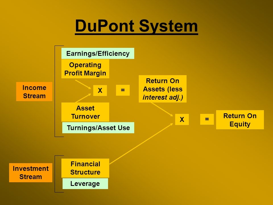 Operating Profit Margin Asset Turnover Return On Assets (less interest adj.) Financial Structure Return On Equity X = X = Income Stream Investment Stream Turnings/Asset Use Leverage DuPont System Earnings/Efficiency