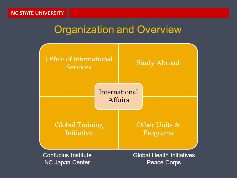 NC STATE UNIVERSITY Organization and Overview Office of International Services Study Abroad Global Training Initiative Other Units & Programs International Affairs Confucius Institute NC Japan Center Global Health Initiatives Peace Corps