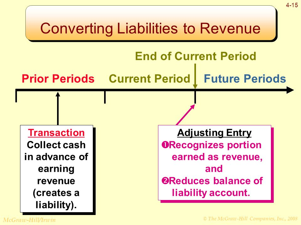 © The McGraw-Hill Companies, Inc., 2008 McGraw-Hill/Irwin 4-15 Prior PeriodsCurrent PeriodFuture Periods Transaction Collect cash in advance of earning revenue (creates a liability).