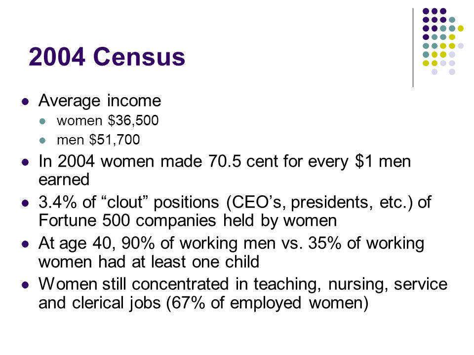 2004 Census Average income women $36,500 men $51,700 In 2004 women made 70.5 cent for every $1 men earned 3.4% of clout positions (CEO's, presidents, etc.) of Fortune 500 companies held by women At age 40, 90% of working men vs.