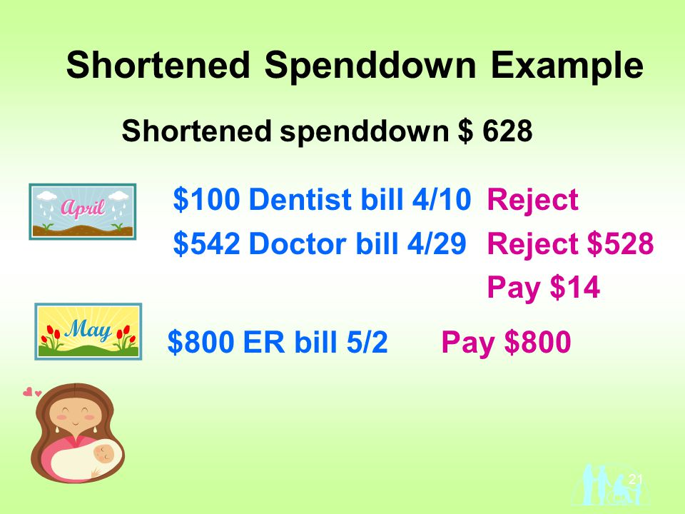 21 Shortened Spenddown Example $100 Dentist bill 4/10 $542 Doctor bill 4/29 $800 ER bill 5/2 Shortened spenddown $ 628 Pay $800 Reject Reject $528 Pay $14