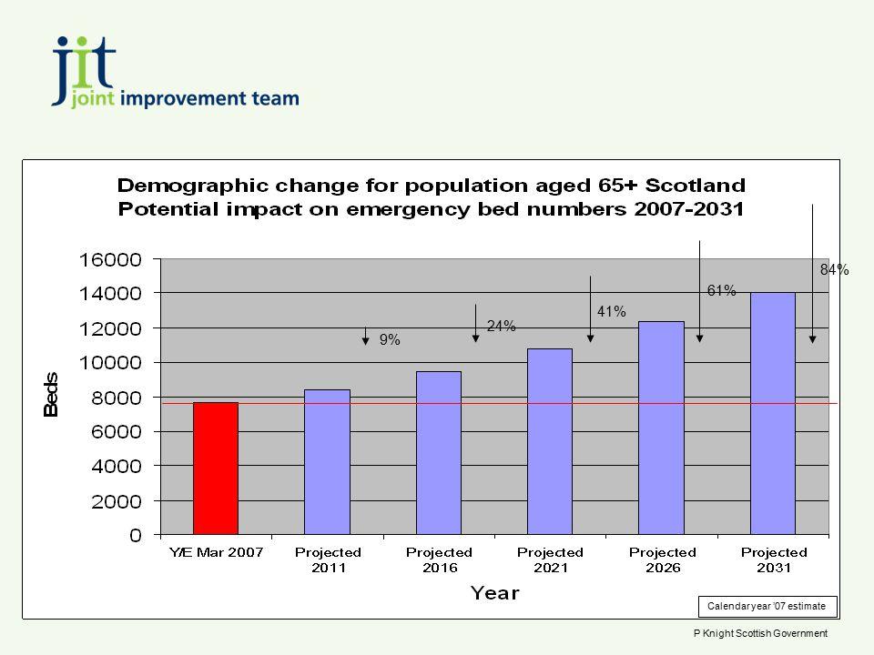 9% 24% 41% 61% 84% Calendar year '07 estimate P Knight Scottish Government