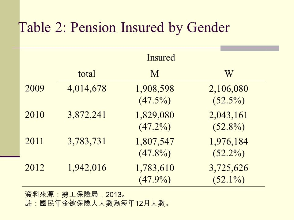Table 2: Pension Insured by Gender Insured totalMW 20094,014,6781,908,598 (47.5%) 2,106,080 (52.5%) 20103,872,2411,829,080 (47.2%) 2,043,161 (52.8%) 2