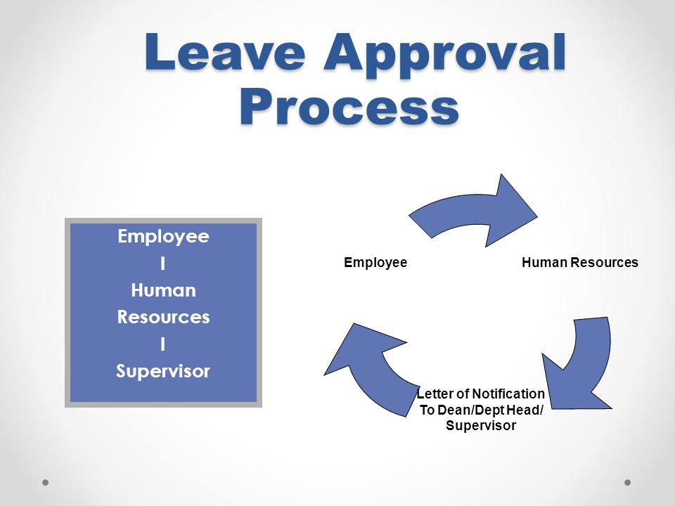Leave Approval Process Leave Approval Process Employee I Human Resources I Supervisor Human Resources Letter of Notification To Dean/Dept Head/ Superv
