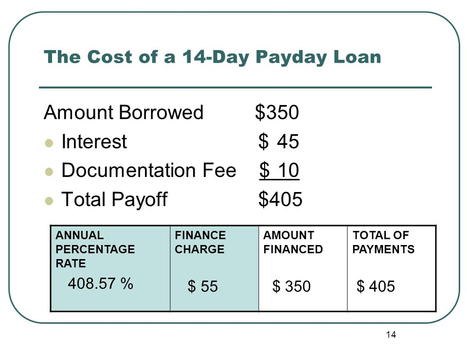 The Cost of a 14-Day Payday Loan Amount Borrowed $350 Interest $45 Documentation Fee $10 Total Payoff $405 ANNUAL PERCENTAGE RATE 408.57 % FINANCE CHARGE $ 55 AMOUNT FINANCED $ 350 TOTAL OF PAYMENTS $ 405 14