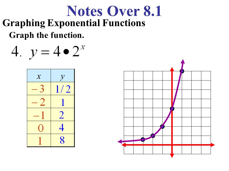 Notes Over 8.1 Graphing Exponential Functions Graph the function. xy