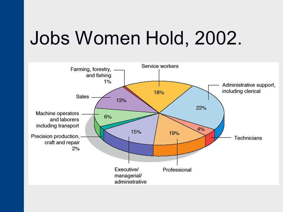 Jobs Women Hold, 2002.