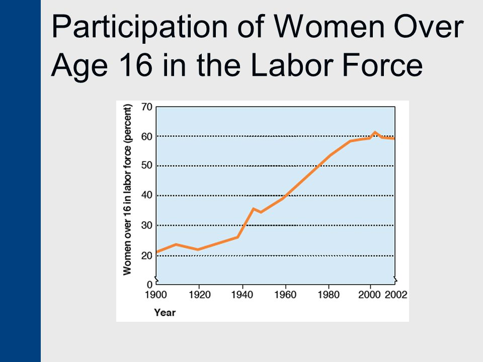 Participation in the Labor Force by Married Women