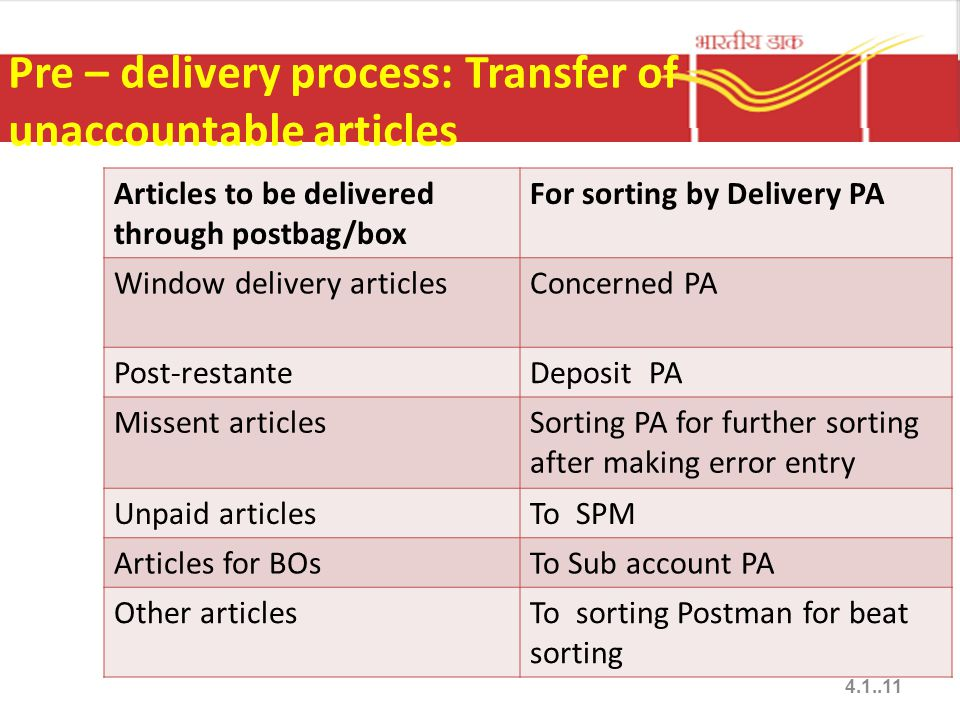 Pre – delivery process: Transfer of unaccountable articles Articles to be delivered through postbag/box For sorting by Delivery PA Window delivery art