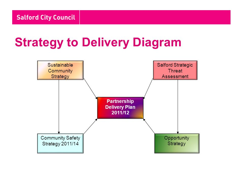 Strategy to Delivery Diagram Sustainable Community Strategy Community Safety Strategy 2011/14 Opportunity Strategy Partnership Delivery Plan 2011/12 Salford Strategic Threat Assessment