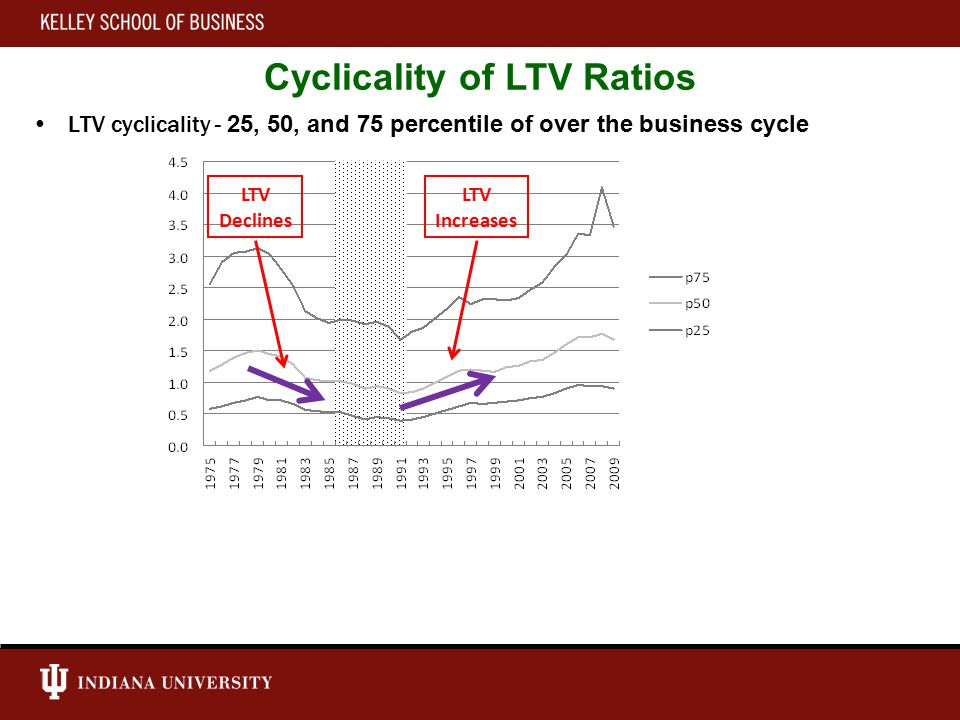 LTV cyclicality - 25, 50, and 75 percentile of over the business cycle Cyclicality of LTV Ratios LTV Declines LTV Increases