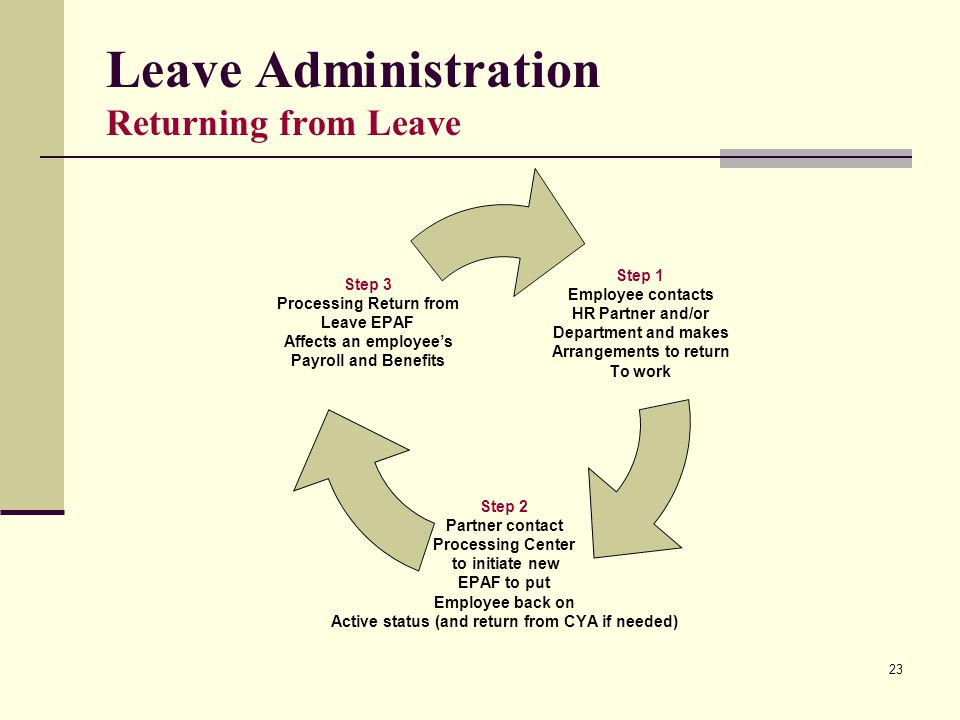 23 Leave Administration Returning from Leave Step 1 Employee contacts HR Partner and/or Department and makes Arrangements to return To work Step 2 Par