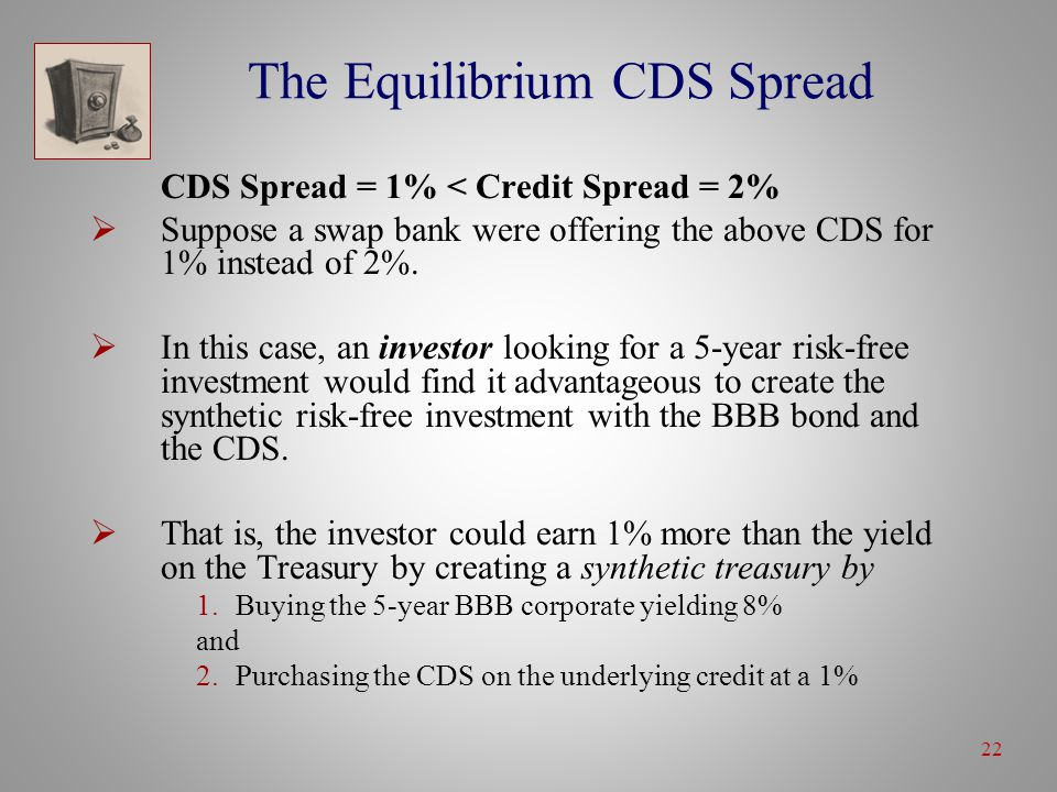 22 The Equilibrium CDS Spread CDS Spread = 1% < Credit Spread = 2%  Suppose a swap bank were offering the above CDS for 1% instead of 2%.