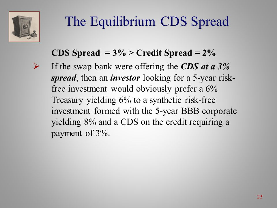 25 The Equilibrium CDS Spread CDS Spread = 3% > Credit Spread = 2%  If the swap bank were offering the CDS at a 3% spread, then an investor looking for a 5-year risk- free investment would obviously prefer a 6% Treasury yielding 6% to a synthetic risk-free investment formed with the 5-year BBB corporate yielding 8% and a CDS on the credit requiring a payment of 3%.