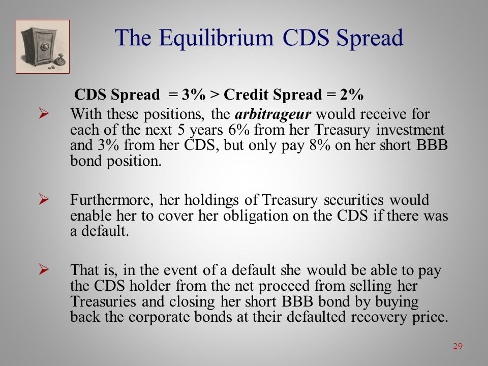 29 The Equilibrium CDS Spread CDS Spread = 3% > Credit Spread = 2%  With these positions, the arbitrageur would receive for each of the next 5 years 6% from her Treasury investment and 3% from her CDS, but only pay 8% on her short BBB bond position.