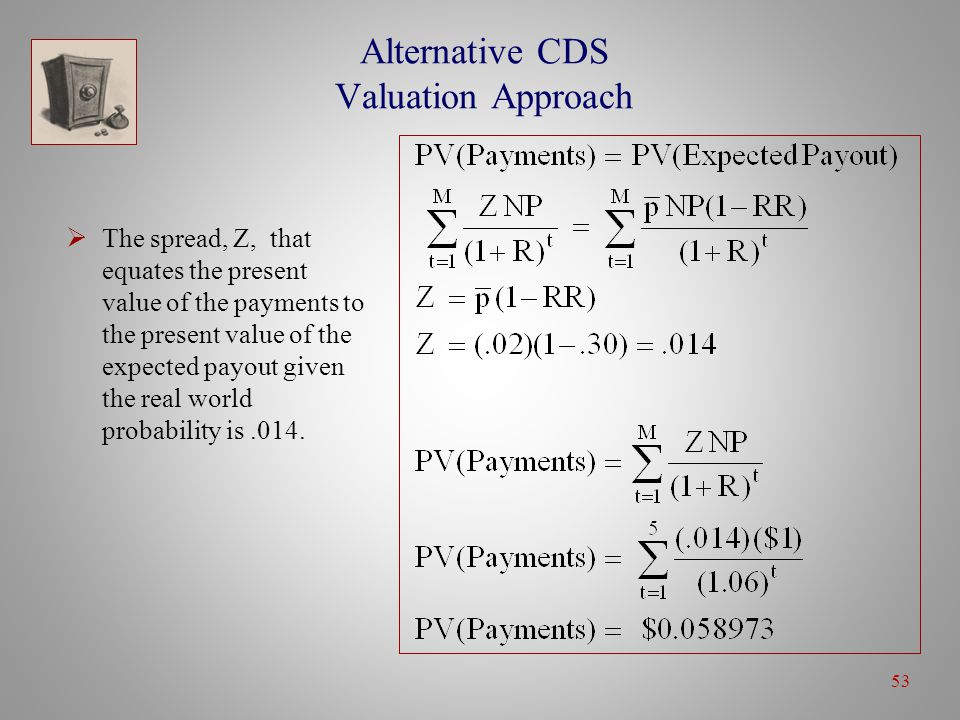 53 Alternative CDS Valuation Approach  The spread, Z, that equates the present value of the payments to the present value of the expected payout given the real world probability is.014.