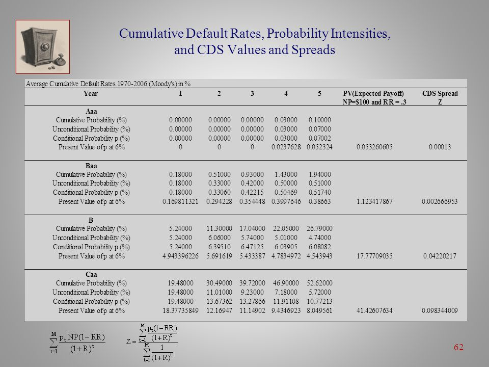62 Cumulative Default Rates, Probability Intensities, and CDS Values and Spreads