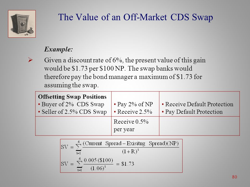 80 The Value of an Off-Market CDS Swap Example:  Given a discount rate of 6%, the present value of this gain would be $1.73 per $100 NP.