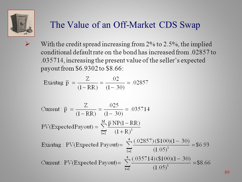 89 The Value of an Off-Market CDS Swap  With the credit spread increasing from 2% to 2.5%, the implied conditional default rate on the bond has increased from.02857 to.035714, increasing the present value of the seller's expected payout from $6.9302 to $8.66: