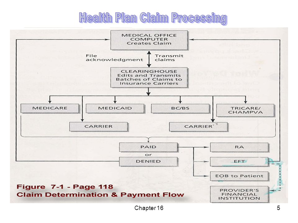 Chapter 76 Claim Processing Payer receives complete claim Claims department determines: benefits 1.Whether benefits are due as per patient's policy services 2.Whether services provided were medically necessary clinical information Occasionally, additional clinical information is requested