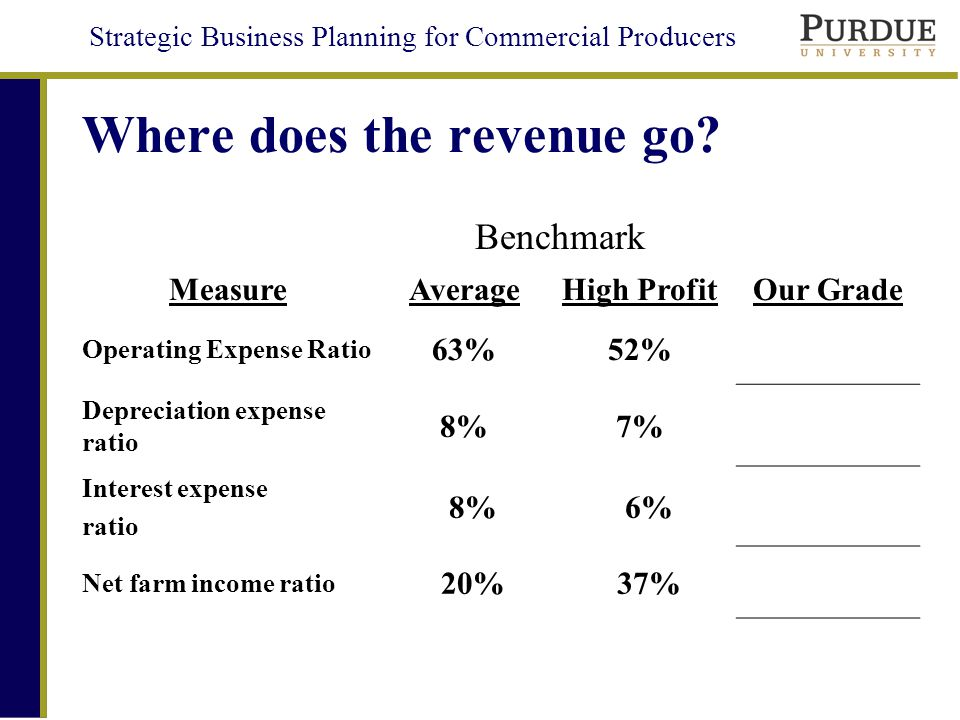 Strategic Business Planning for Commercial Producers Where does the revenue go.
