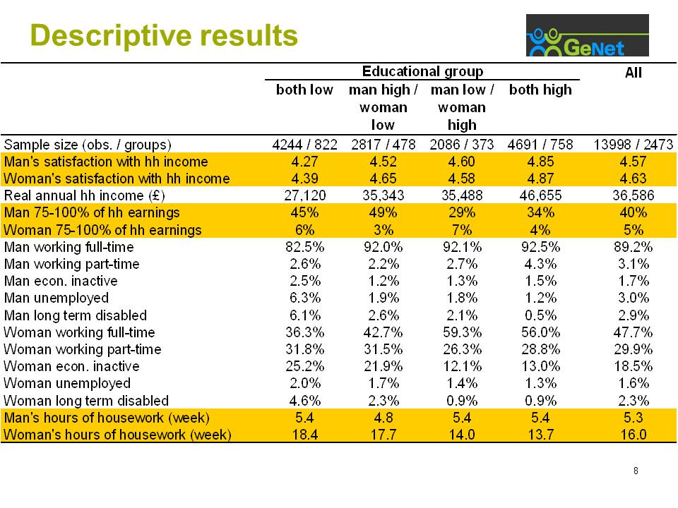 8 Descriptive results