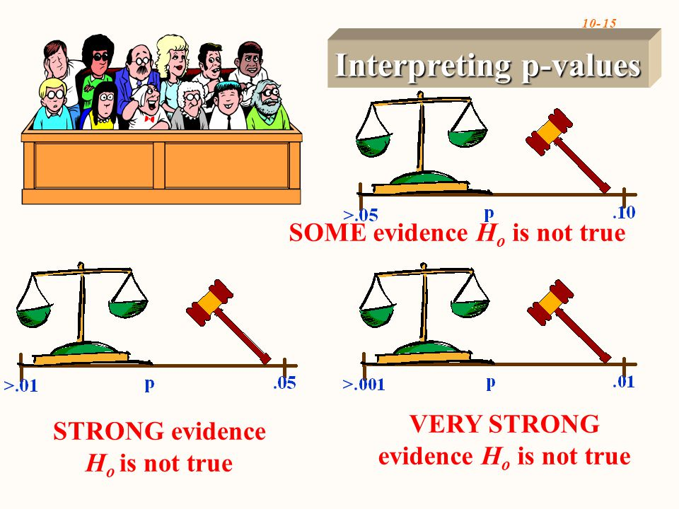 10- 15 Interpreting p-values SOME evidence H o is not true STRONG evidence H o is not true VERY STRONG evidence H o is not true