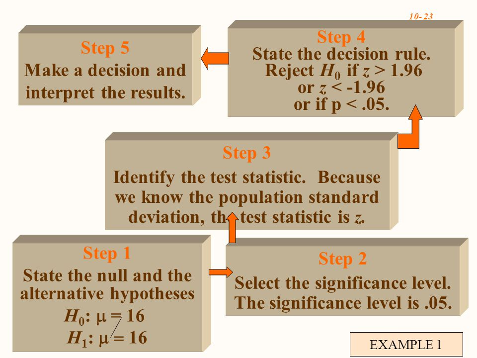 10- 23 EXAMPLE 1 Step 1 State the null and the alternative hypotheses H 0 :  = 16 H 1 :  16 Step 3 Identify the test statistic.