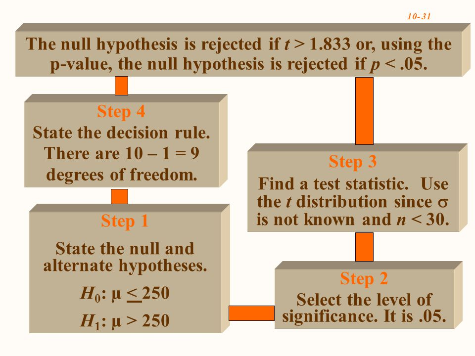 10- 31 Step 4 State the decision rule. There are 10 – 1 = 9 degrees of freedom.