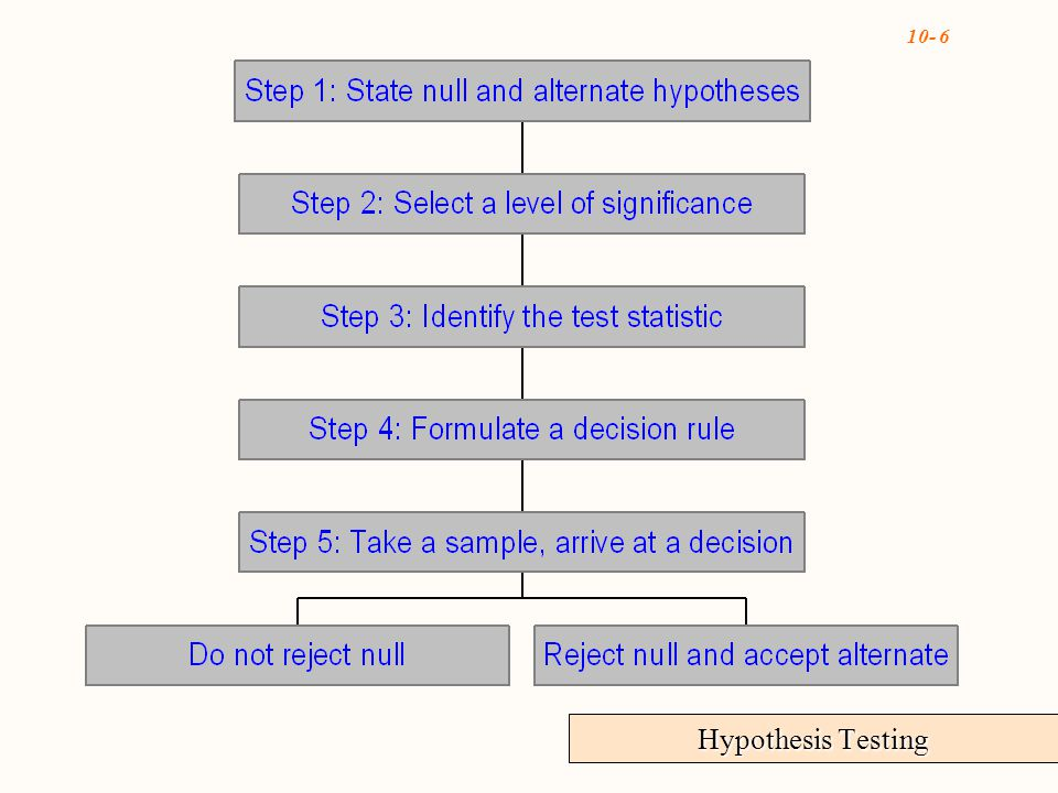 10- 7 Alternative Hypothesis H 1 : A statement that is accepted if the sample data provide evidence that the null hypothesis is false Null Hypothesis H 0 A statement about the value of a population parameter Step One: State the null and alternate hypotheses