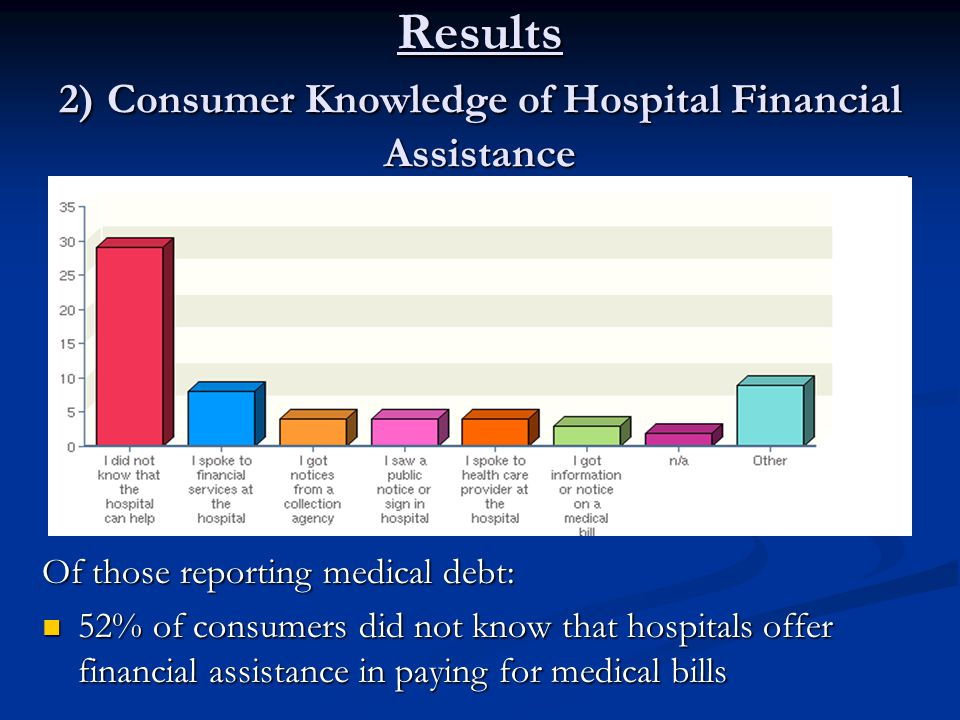 Results 2) Consumer Knowledge of Hospital Financial Assistance Of those reporting medical debt: 52% of consumers did not know that hospitals offer financial assistance in paying for medical bills