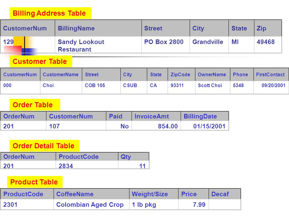More about a Query When you use the query design window, you use Query By Example (QBE).