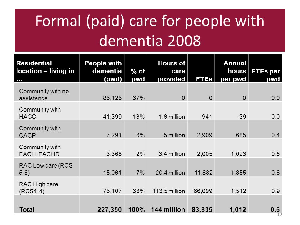 Formal (paid) care for people with dementia 2008 12 Residential location – living in … People with dementia (pwd) % of pwd Hours of care providedFTEs Annual hours per pwd FTEs per pwd Community with no assistance85,12537%0000.0 Community with HACC41,39918%1.6 million941390.0 Community with CACP7,2913%5 million2,9096850.4 Community with EACH, EACHD3,3682%3.4 million2,0051,0230.6 RAC Low care (RCS 5-8)15,0617%20.4 million11,8821,3550.8 RAC High care (RCS1-4)75,10733%113.5 million66,0991,5120.9 Total227,350100%144 million83,8351,0120.6